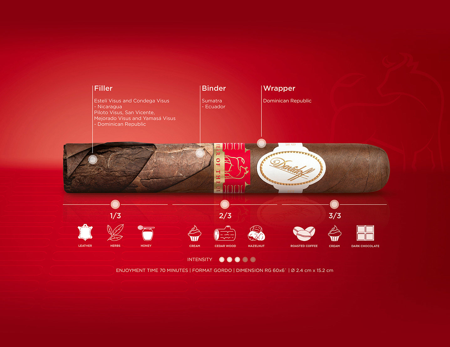 Davidoff Year of the Ox Gordo cigar taste breakdown infographic